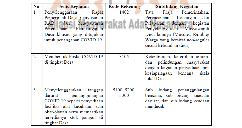 Panduan Merespon Penyebaran Covid 19 Bagi Kepala Desa Di Komunitas Masyarakat Adat Aliansi Masyarakat Adat Nusantara